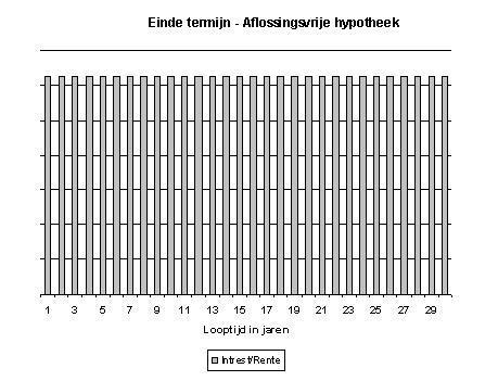 Hypotheek belgie berekenen hypotheek belgie hypotheekrente for Hypotheekrente overzicht